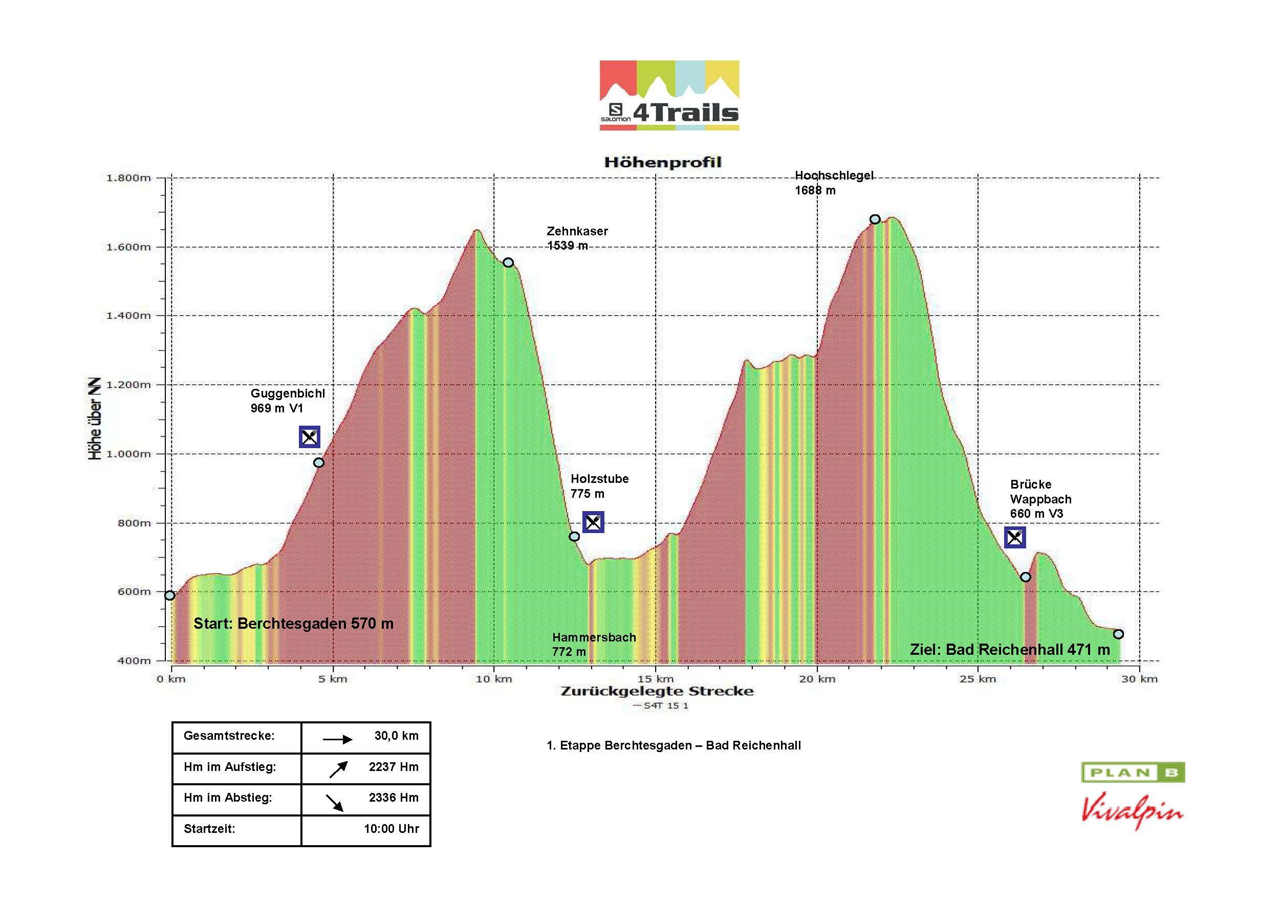 S4T 2015 1.Etappe Höhenprofil Version 1.3