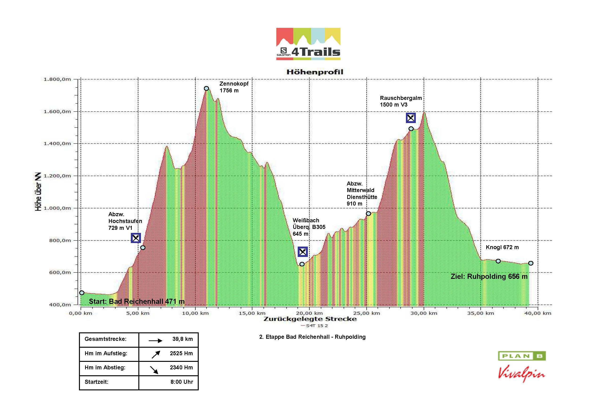 S4T 2015 2.Etappe Höhenprofil Version 1.1