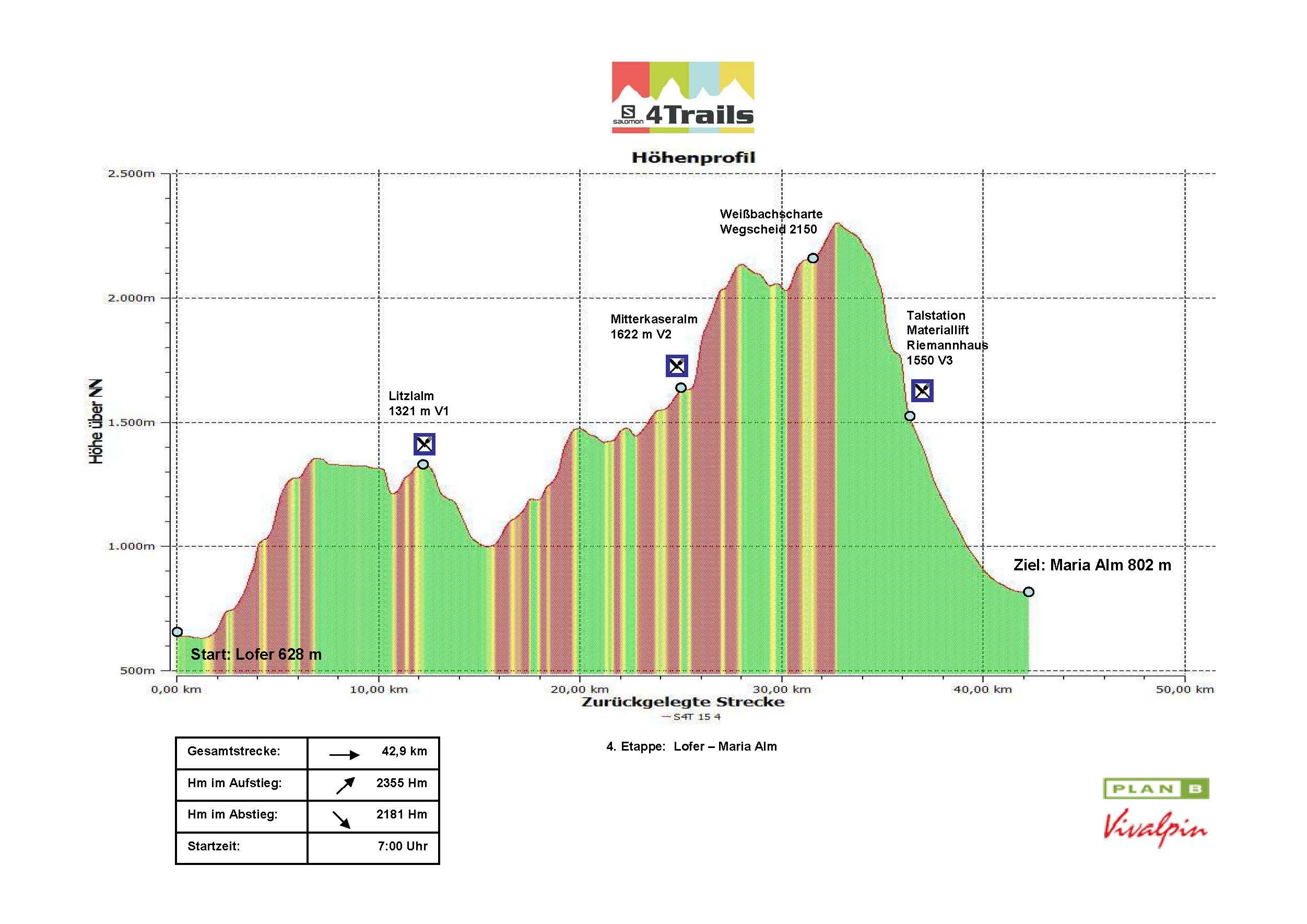 S4T 2015 4.Etappe Höhenprofil Version 2.0