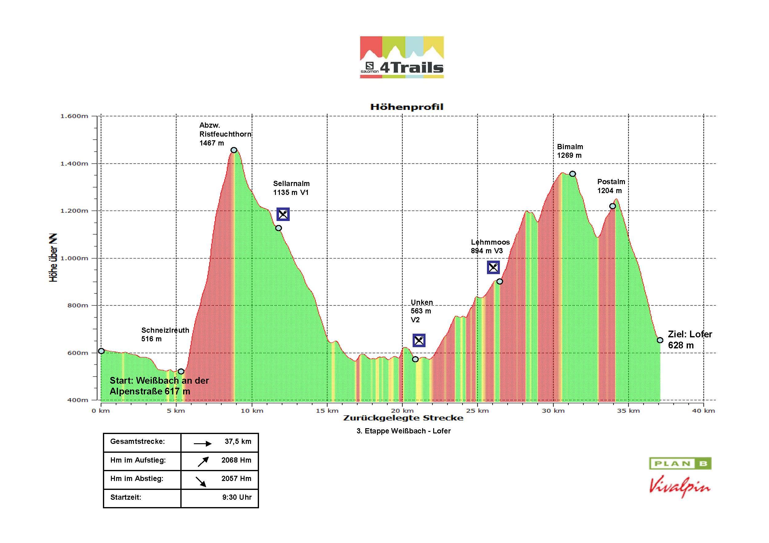 S4T Etappe 3 Höhenprofil